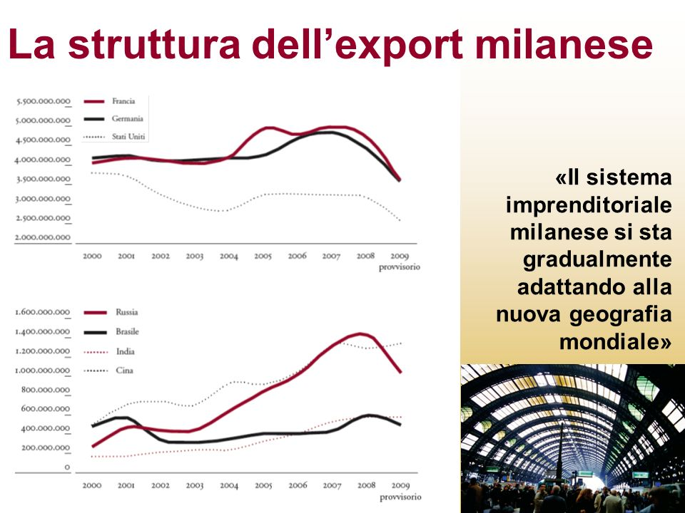 La struttura dellexport milanese «Il sistema imprenditoriale milanese si sta gradualmente adattando alla nuova geografia mondiale»