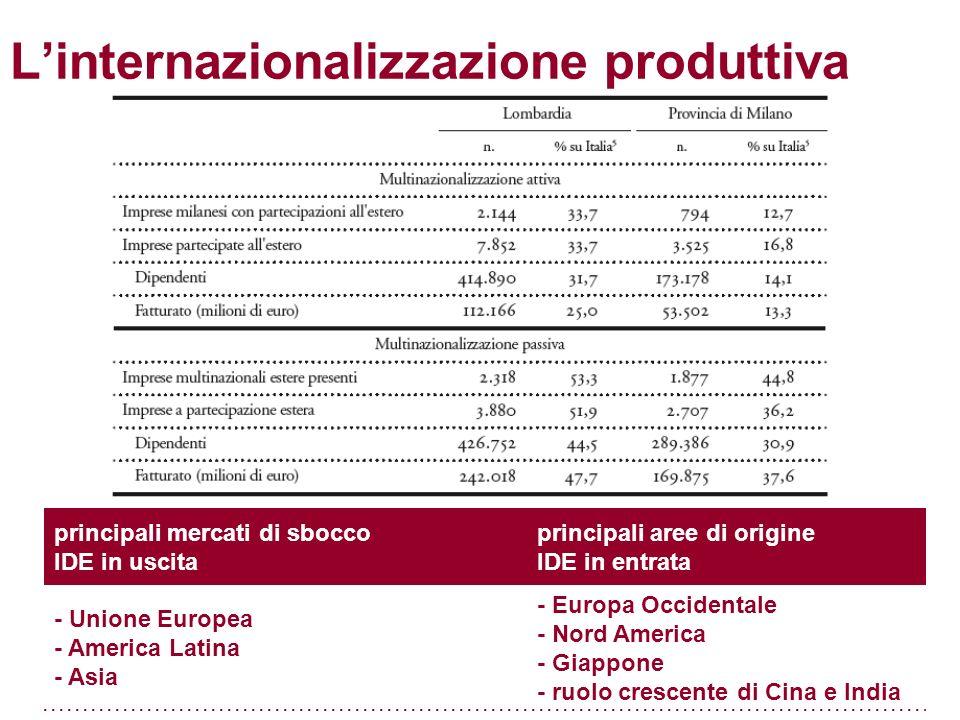 Linternazionalizzazione produttiva principali mercati di sbocco IDE in uscita principali aree di origine IDE in entrata - Unione Europea - America Latina - Asia - Europa Occidentale - Nord America - Giappone - ruolo crescente di Cina e India