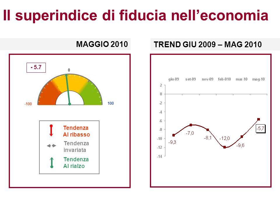 Il superindice di fiducia nelleconomia MAGGIO 2010 Tendenza Al ribasso Tendenza invariata Tendenza Al rialzo - 5.7 -100 0 100 TREND GIU 2009 – MAG 2010