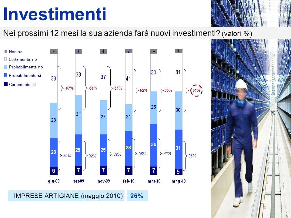 Investimenti 29% 32% 35% 41% 36% 67%64% 62%55%61% Certamente si Probabilmente si Non sa Certamente no Probabilmente no Nei prossimi 12 mesi la sua azienda farà nuovi investimenti.