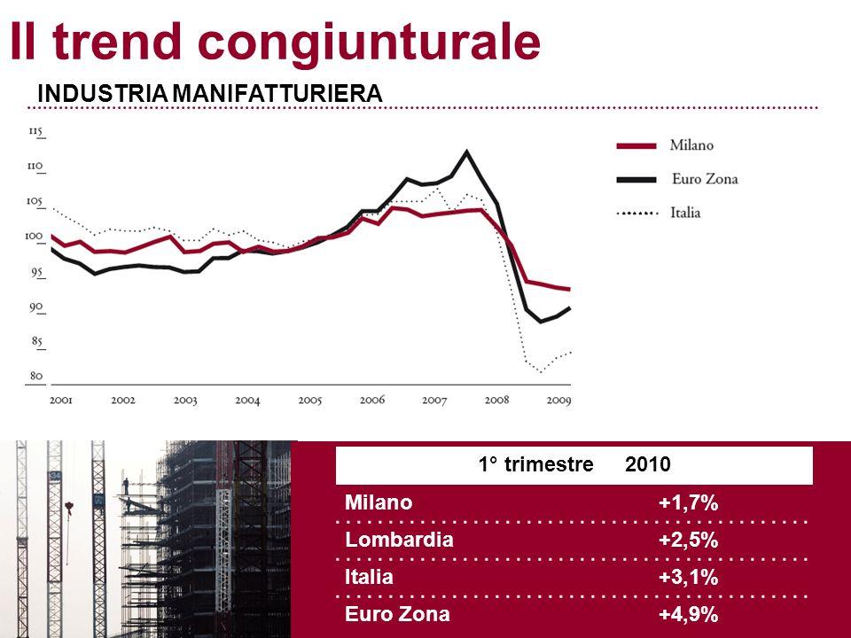 Il trend congiunturale INDUSTRIA MANIFATTURIERA 1° trimestre 2010 Milano+1,7% Lombardia+2,5% Italia+3,1% Euro Zona+4,9%