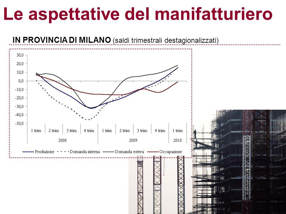 Le aspettative del manifatturiero IN PROVINCIA DI MILANO (saldi trimestrali destagionalizzati)