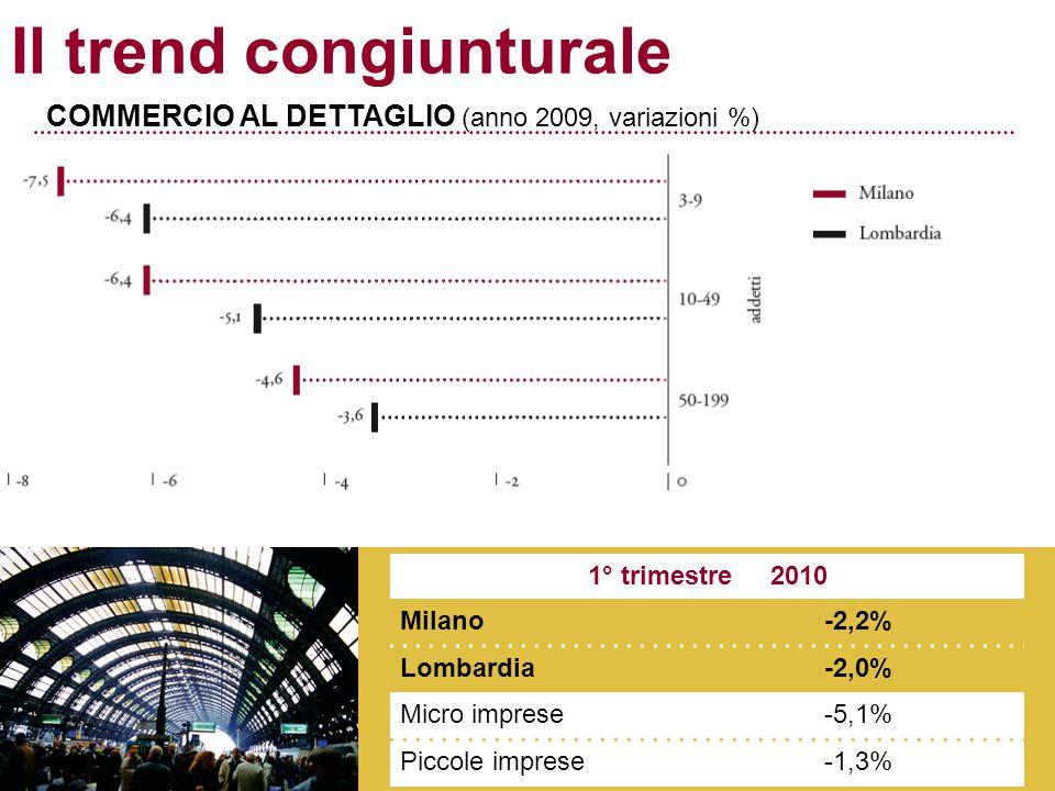 Il trend congiunturale COMMERCIO AL DETTAGLIO (anno 2009, variazioni %) 1° trimestre 2010 Milano-2,2% Lombardia-2,0% Micro imprese-5,1% Piccole imprese-1,3%