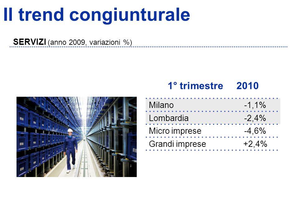 Il trend congiunturale SERVIZI (anno 2009, variazioni %) 1° trimestre 2010 Milano-1,1% Lombardia-2,4% Micro imprese-4,6% Grandi imprese+2,4%