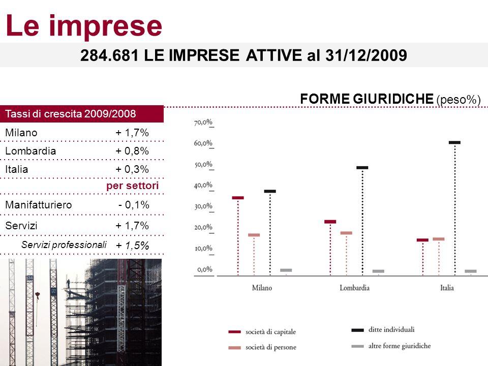 Le imprese FORME GIURIDICHE (peso%) 284.681 LE IMPRESE ATTIVE al 31/12/2009 Tassi di crescita 2009/2008 Milano+ 1,7% Lombardia+ 0,8% Italia+ 0,3% per settori Manifatturiero - 0,1% Servizi+ 1,7% Servizi professionali + 1,5%