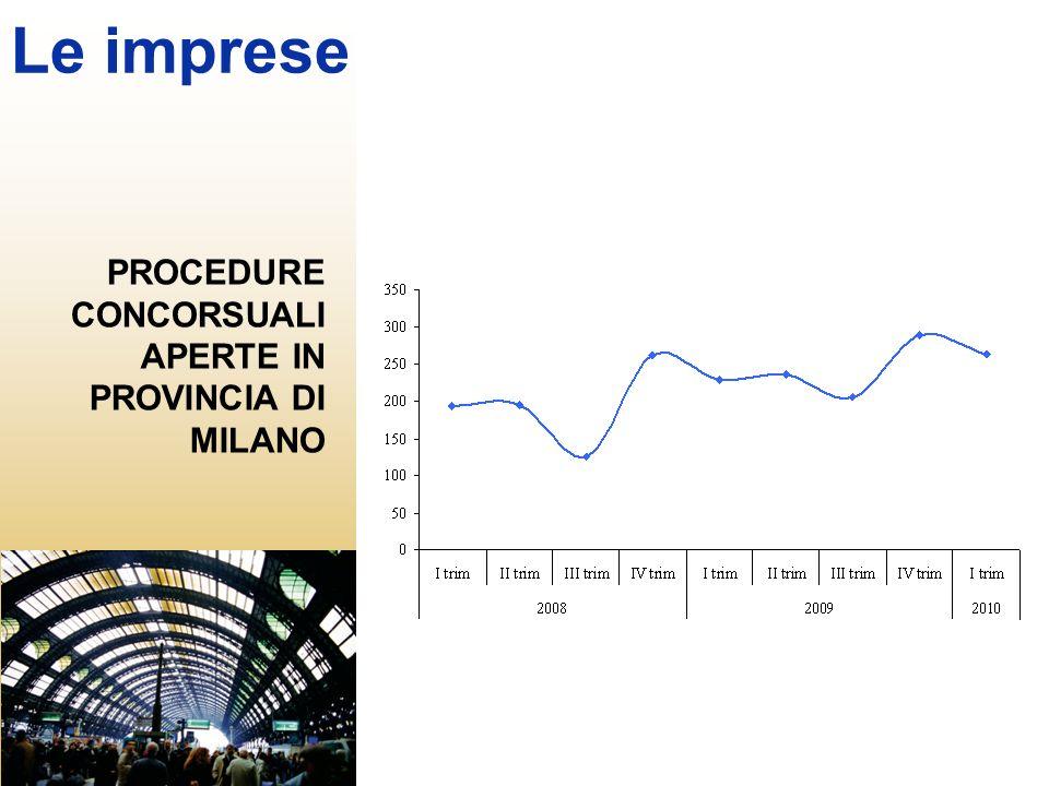 PROCEDURE CONCORSUALI APERTE IN PROVINCIA DI MILANO Le imprese