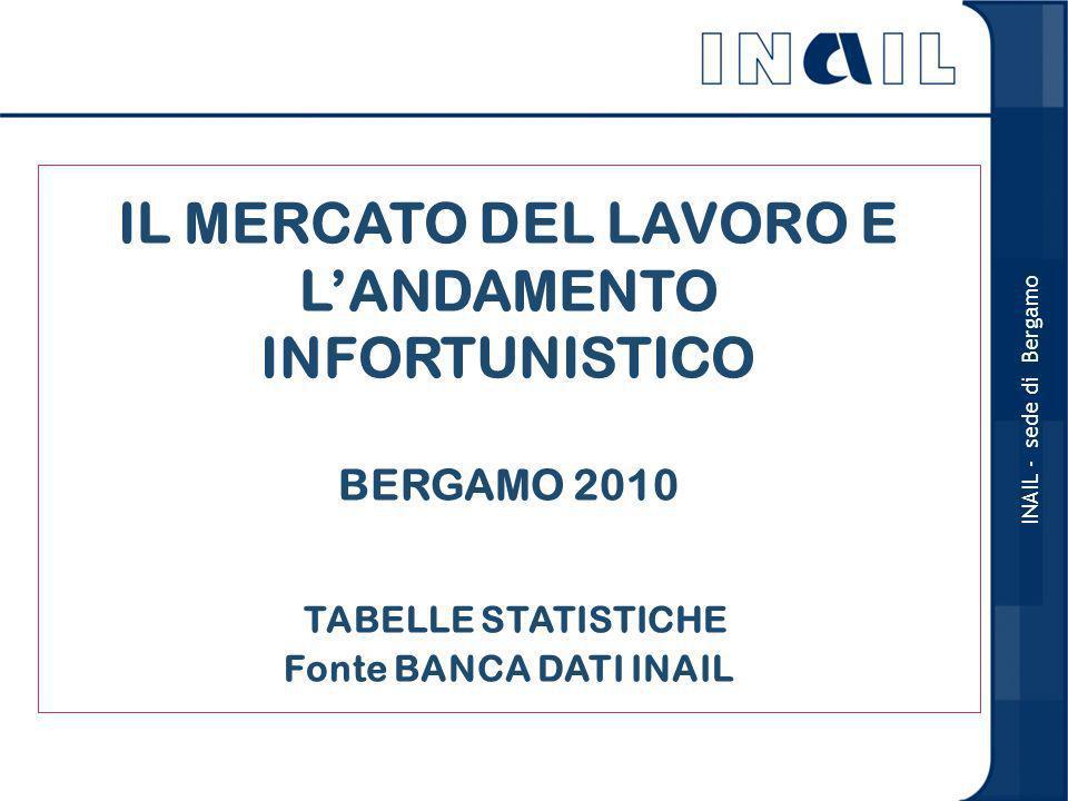 Occupati in complesso 20092010 MaschiFemmineTotaleMaschiFemmineTotale Bergamo 289180469284184468 Lombardia 2.5041.7964.3002.4761.7974.273 Italia 13.7899.23623.02513.6349.23822.872 Fonte: ISTAT - Valori espressi in migliaia INAIL - sede di Bergamo Il mercato del lavoro non presenta significative variazioni in termini numerici riguardo al numero degli occupati in provincia di Bergamo.