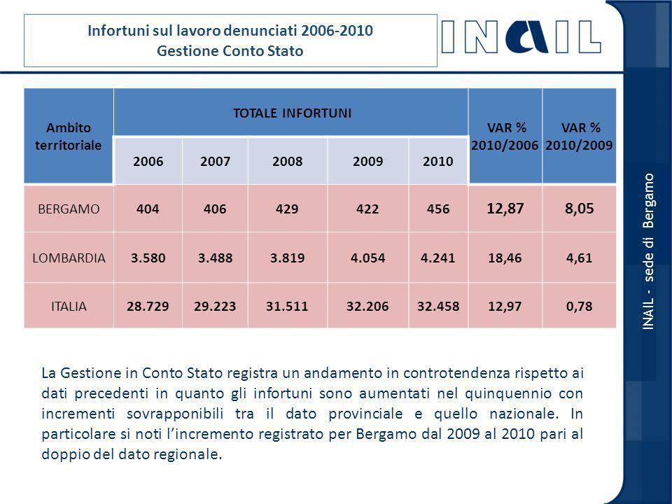 Infortuni sul lavoro denunciati 2006-2010 Gestione Conto Stato Ambito territoriale TOTALE INFORTUNI VAR % 2010/2006 VAR % 2010/2009 20062007200820092010 BERGAMO404406429422456 12,878,05 LOMBARDIA3.5803.4883.8194.0544.24118,464,61 ITALIA28.72929.22331.51132.20632.45812,970,78 INAIL - sede di Bergamo La Gestione in Conto Stato registra un andamento in controtendenza rispetto ai dati precedenti in quanto gli infortuni sono aumentati nel quinquennio con incrementi sovrapponibili tra il dato provinciale e quello nazionale.