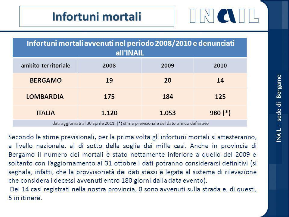 Infortuni mortali Infortuni mortali avvenuti nel periodo 2008/2010 e denunciati all INAIL ambito territoriale200820092010 BERGAMO192014 LOMBARDIA175184125 ITALIA1.1201.053980 (*) dati aggiornati al 30 aprile 2011; (*) stima previsionale del dato annuo definitivo INAIL - sede di Bergamo Secondo le stime previsionali, per la prima volta gli infortuni mortali si attesteranno, a livello nazionale, al di sotto della soglia dei mille casi.