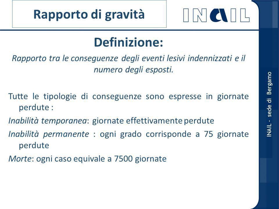 Rapporto di gravità Definizione: Rapporto tra le conseguenze degli eventi lesivi indennizzati e il numero degli esposti.