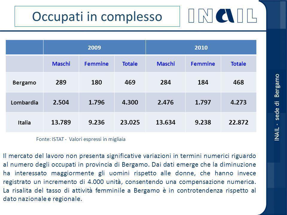 OCCUPATI PER SETTORE AGRICOLTURAINDUSTRIASERVIZI 20092010 20092010 2009 2010 Bergamo 79213206249253 Lombardia 73711.5291.4652.6982.737 Italia 8748916.7156.51115.43615.471 Fonte: ISTAT - INDAGINE FORZA LAVORO Valori espressi in migliaia INAIL - sede di Bergamo Disaggregando i dati emerge come la diminuzione degli occupati abbia interessato maggiormente, come prevedibile, il settore dellindustria ed in particolare quella manifatturiera che è ancora attestata al di sotto dei livelli pre- crisi.
