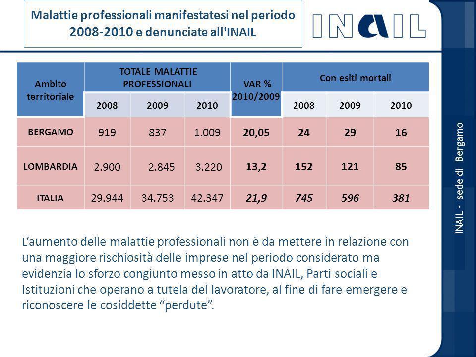 Malattie professionali manifestatesi nel periodo 2008-2010 e denunciate all INAIL Ambito territoriale TOTALE MALATTIE PROFESSIONALI VAR % 2010/2009 Con esiti mortali 200820092010200820092010 BERGAMO 9198371.00920,05242916 LOMBARDIA 2.900 2.845 3.22013,215212185 ITALIA 29.94434.75342.34721,9745596381 INAIL - sede di Bergamo Laumento delle malattie professionali non è da mettere in relazione con una maggiore rischiosità delle imprese nel periodo considerato ma evidenzia lo sforzo congiunto messo in atto da INAIL, Parti sociali e Istituzioni che operano a tutela del lavoratore, al fine di fare emergere e riconoscere le cosiddette perdute.