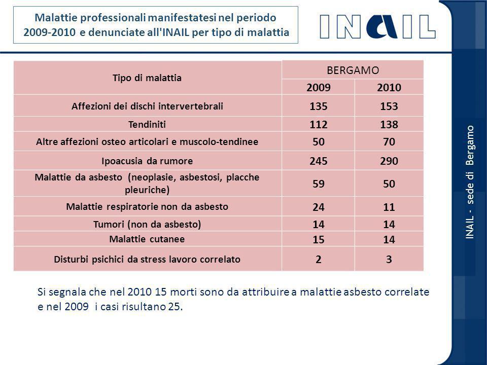 Malattie professionali manifestatesi nel periodo 2009-2010 e denunciate all INAIL per tipo di malattia Tipo di malattia BERGAMO 20092010 Affezioni dei dischi intervertebrali 135153 Tendiniti 112138 Altre affezioni osteo articolari e muscolo-tendinee 5070 Ipoacusia da rumore 245290 Malattie da asbesto (neoplasie, asbestosi, placche pleuriche) 5950 Malattie respiratorie non da asbesto 2411 Tumori (non da asbesto) 14 Malattie cutanee 1514 Disturbi psichici da stress lavoro correlato 23 INAIL - sede di Bergamo Si segnala che nel 2010 15 morti sono da attribuire a malattie asbesto correlate e nel 2009 i casi risultano 25.
