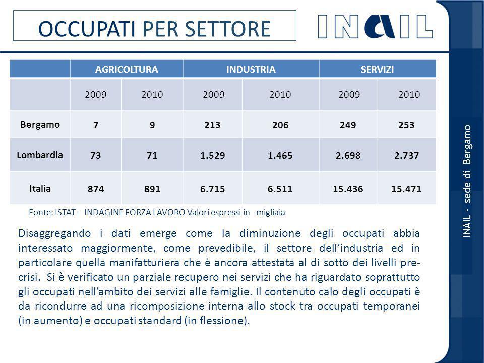 Infortuni in itinere Infortuni in itinere denunciati nel triennio 2008-2010 ambito territoriale VAR % 2010/2009 CASI MORTALI 200820092010 200820092010 BERGAMO2.3402.0571.990-3,39105 LOMBARDIA21.27419.95818.981-4,9657542 ITALIA99.36693.03788.629-4,7291274 244 (*) dati aggiornati al 30 aprile 2011; (*) stima previsionale del dato annuo definitivo INAIL - sede di Bergamo Linfortunio in itinere è quello che si verifica durante il normale percorso di andata e ritorno dall abitazione al posto di lavoro, o da un luogo di lavoro ad un altro, nel caso di rapporti di lavoro plurimi o, ancora, durante l abituale percorso per la consumazione dei pasti qualora non esista una mensa aziendale.