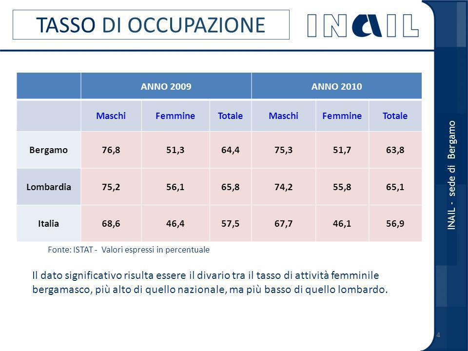 TASSO DI OCCUPAZIONE ANNO 2009ANNO 2010 MaschiFemmineTotaleMaschiFemmineTotale Bergamo76,851,364,475,351,763,8 Lombardia75,256,165,874,255,865,1 Italia68,646,457,567,746,156,9 Fonte: ISTAT - Valori espressi in percentuale 4 INAIL - sede di Bergamo Il dato significativo risulta essere il divario tra il tasso di attività femminile bergamasco, più alto di quello nazionale, ma più basso di quello lombardo.