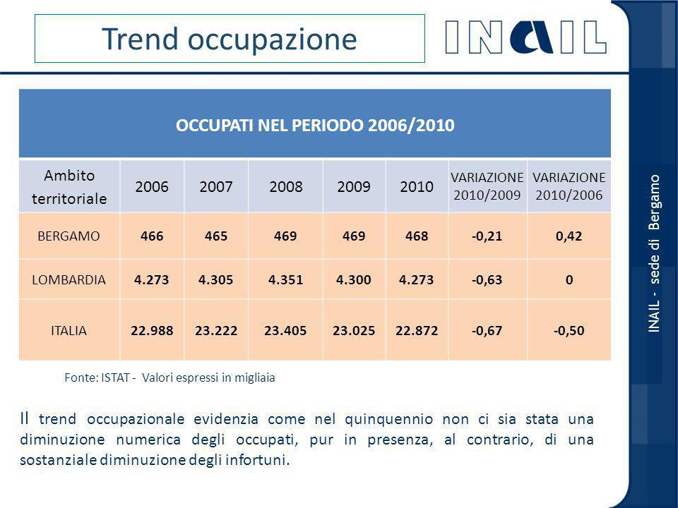 OCCUPATI NEL PERIODO 2006/2010 Ambito territoriale 20062007200820092010 VARIAZIONE 2010/2009 VARIAZIONE 2010/2006 BERGAMO466465469 468-0,210,42 LOMBARDIA4.2734.3054.3514.3004.273-0,630 ITALIA22.98823.22223.40523.02522.872-0,67-0,50 INAIL - sede di Bergamo Il trend occupazionale evidenzia come nel quinquennio non ci sia stata una diminuzione numerica degli occupati, pur in presenza, al contrario, di una sostanziale diminuzione degli infortuni.