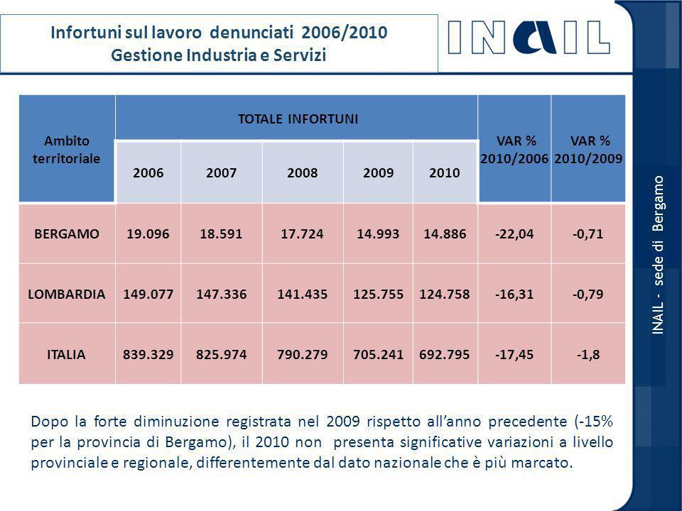 RAPPORTO DI GRAVITA PER SETTORE DI ATTIVITA ECONOMICA MEDIA TRIENNIO 2006/2008 BERGAMO INAIL - sede di Bergamo Il rapporto di gravità per Bergamo è di 3,54, per la Lombardia è 2,21 e il dato nazionale registra un valore pari a 2,95.
