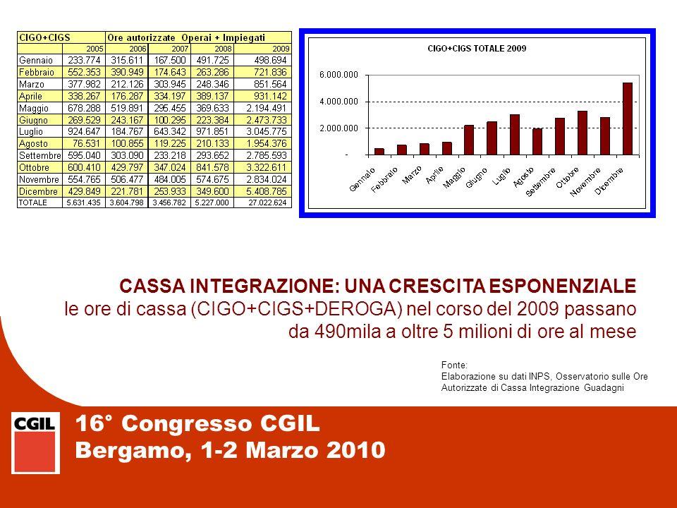 16° Congresso CGIL Bergamo, 1-2 Marzo 2010 CASSA INTEGRAZIONE: UNA CRESCITA ESPONENZIALE le ore di cassa (CIGO+CIGS+DEROGA) nel corso del 2009 passano