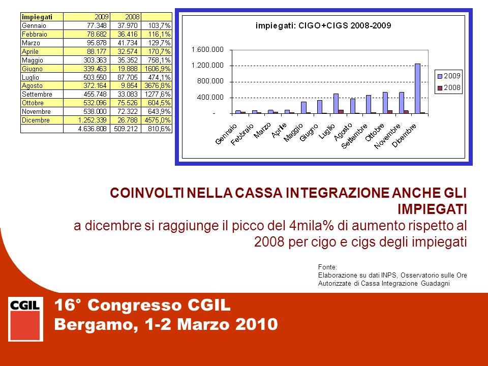 16° Congresso CGIL Bergamo, 1-2 Marzo 2010 COINVOLTI NELLA CASSA INTEGRAZIONE ANCHE GLI IMPIEGATI a dicembre si raggiunge il picco del 4mila% di aumen