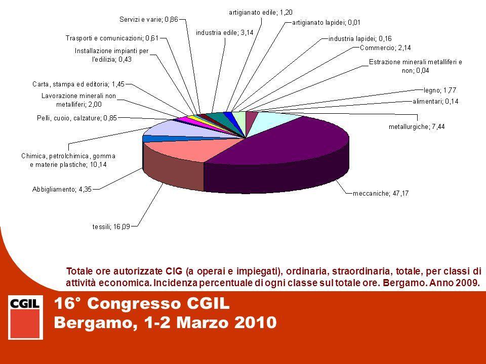 16° Congresso CGIL Bergamo, 1-2 Marzo 2010 Totale ore autorizzate CIG (a operai e impiegati), ordinaria, straordinaria, totale, per classi di attività