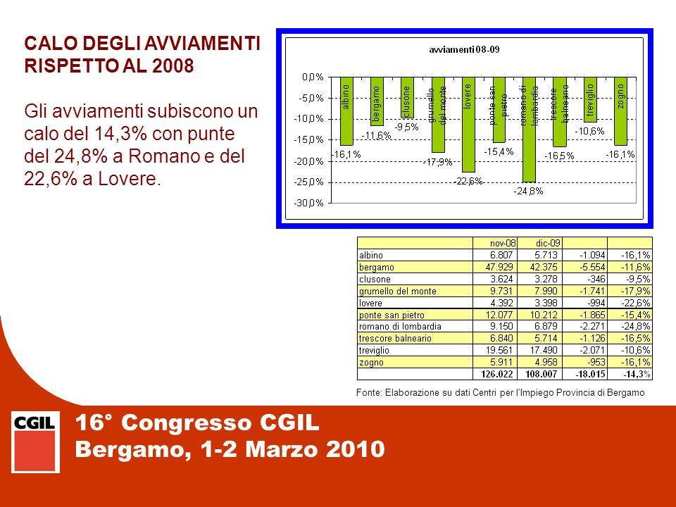 16° Congresso CGIL Bergamo, 1-2 Marzo 2010 CALO DEGLI AVVIAMENTI RISPETTO AL 2008 Gli avviamenti subiscono un calo del 14,3% con punte del 24,8% a Rom