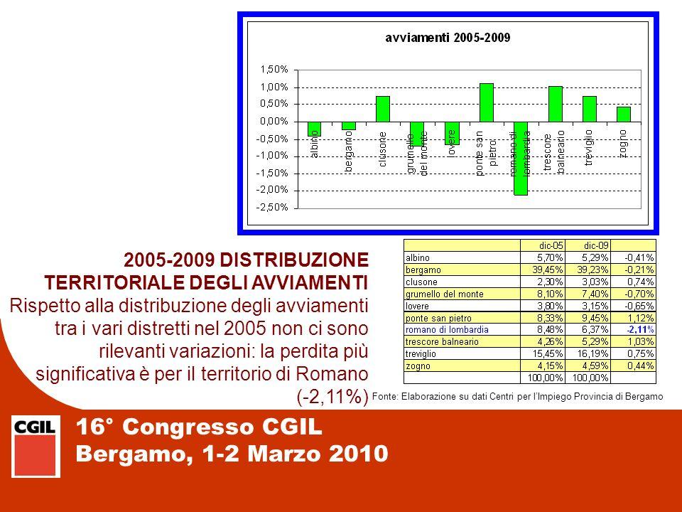 16° Congresso CGIL Bergamo, 1-2 Marzo 2010 2005-2009 DISTRIBUZIONE TERRITORIALE DEGLI AVVIAMENTI Rispetto alla distribuzione degli avviamenti tra i va