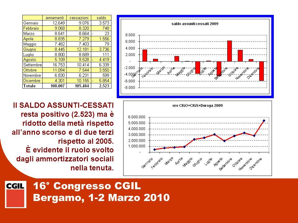 16° Congresso CGIL Bergamo, 1-2 Marzo 2010 Il SALDO ASSUNTI-CESSATI resta positivo (2.523) ma è ridotto della metà rispetto allanno scorso e di due te