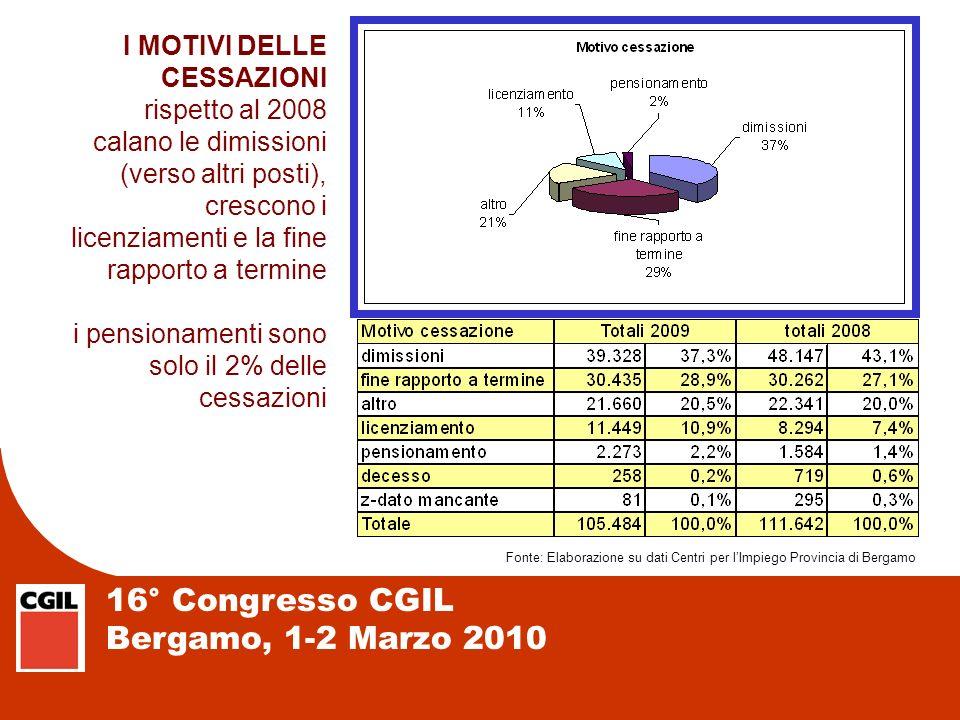 16° Congresso CGIL Bergamo, 1-2 Marzo 2010 I MOTIVI DELLE CESSAZIONI rispetto al 2008 calano le dimissioni (verso altri posti), crescono i licenziamen