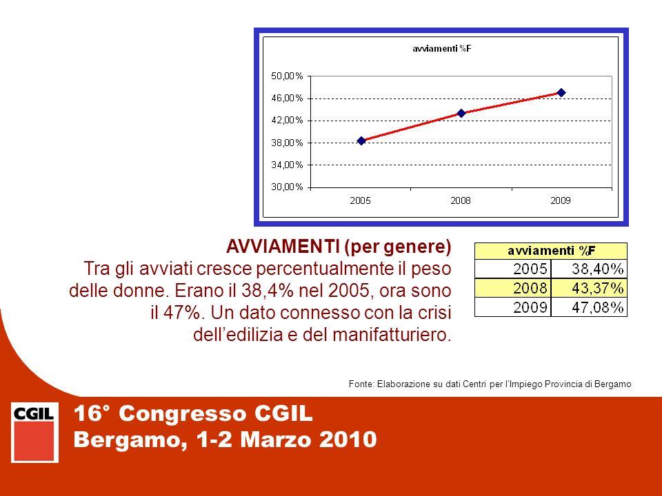16° Congresso CGIL Bergamo, 1-2 Marzo 2010 AVVIAMENTI (per genere) Tra gli avviati cresce percentualmente il peso delle donne. Erano il 38,4% nel 2005