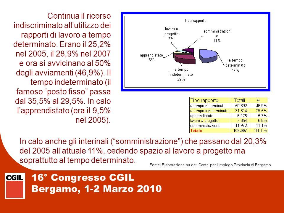 16° Congresso CGIL Bergamo, 1-2 Marzo 2010 Continua il ricorso indiscriminato allutilizzo dei rapporti di lavoro a tempo determinato. Erano il 25,2% n
