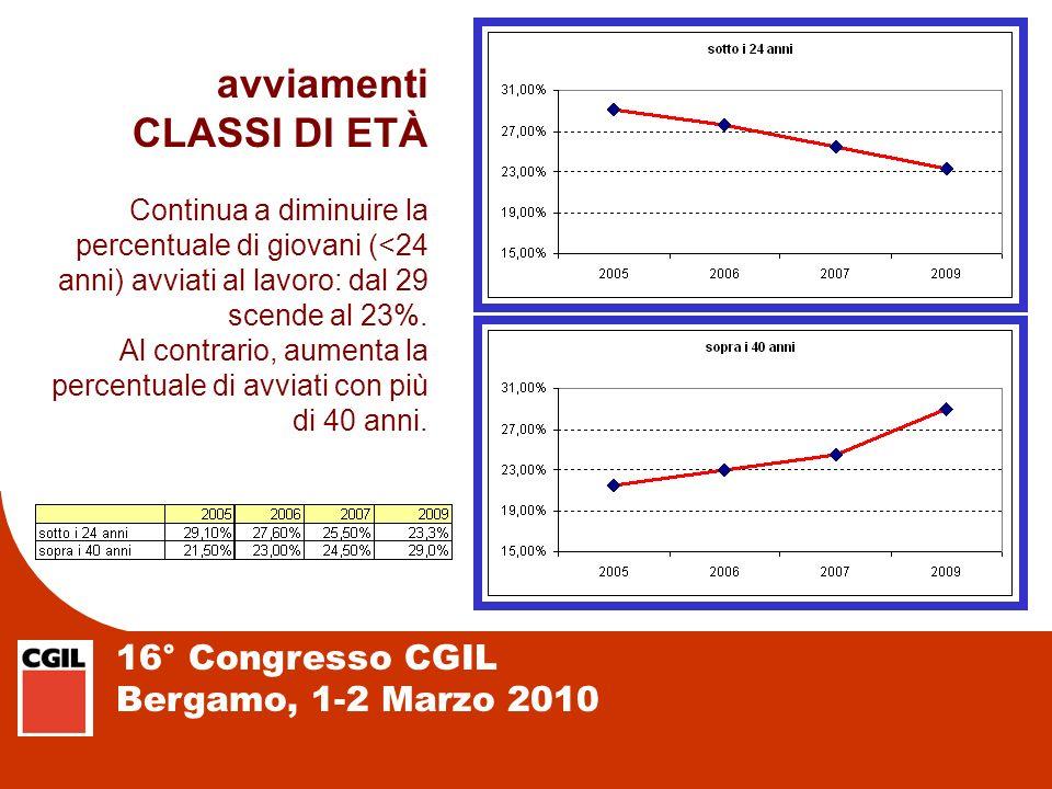 16° Congresso CGIL Bergamo, 1-2 Marzo 2010 avviamenti CLASSI DI ETÀ Continua a diminuire la percentuale di giovani (<24 anni) avviati al lavoro: dal 2