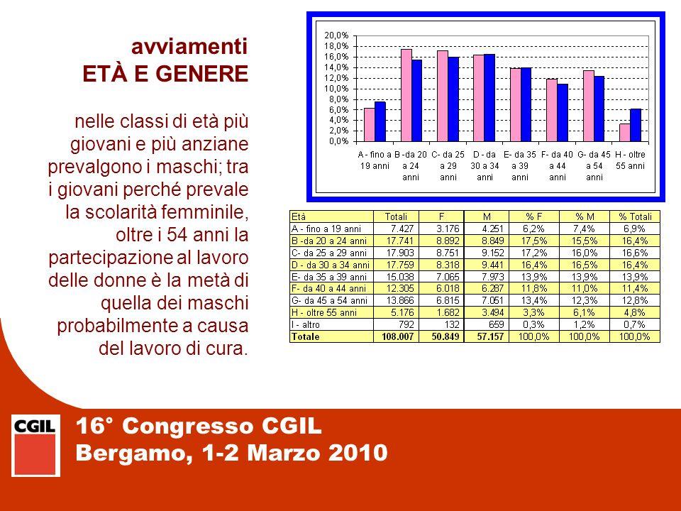 16° Congresso CGIL Bergamo, 1-2 Marzo 2010 avviamenti ETÀ E GENERE nelle classi di età più giovani e più anziane prevalgono i maschi; tra i giovani pe