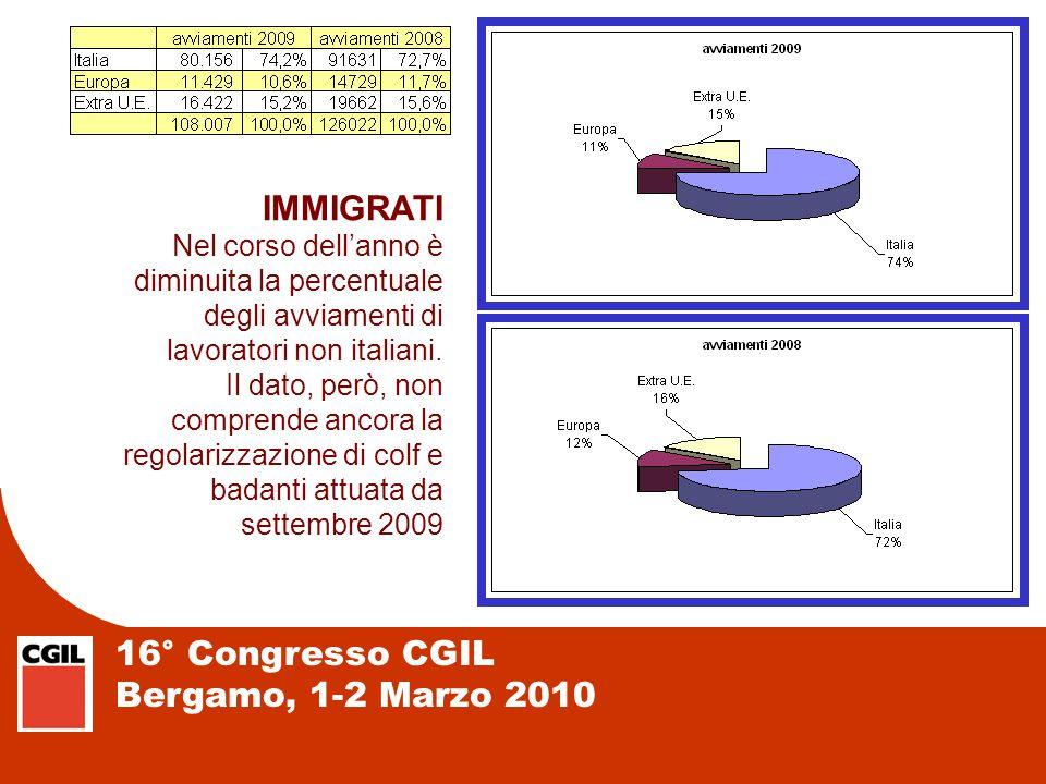 16° Congresso CGIL Bergamo, 1-2 Marzo 2010 IMMIGRATI Nel corso dellanno è diminuita la percentuale degli avviamenti di lavoratori non italiani. Il dat