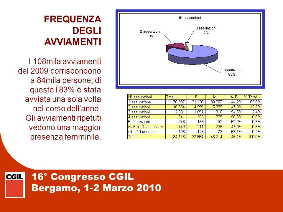 16° Congresso CGIL Bergamo, 1-2 Marzo 2010 FREQUENZA DEGLI AVVIAMENTI I 108mila avviamenti del 2009 corrispondono a 84mila persone; di queste l83% è s