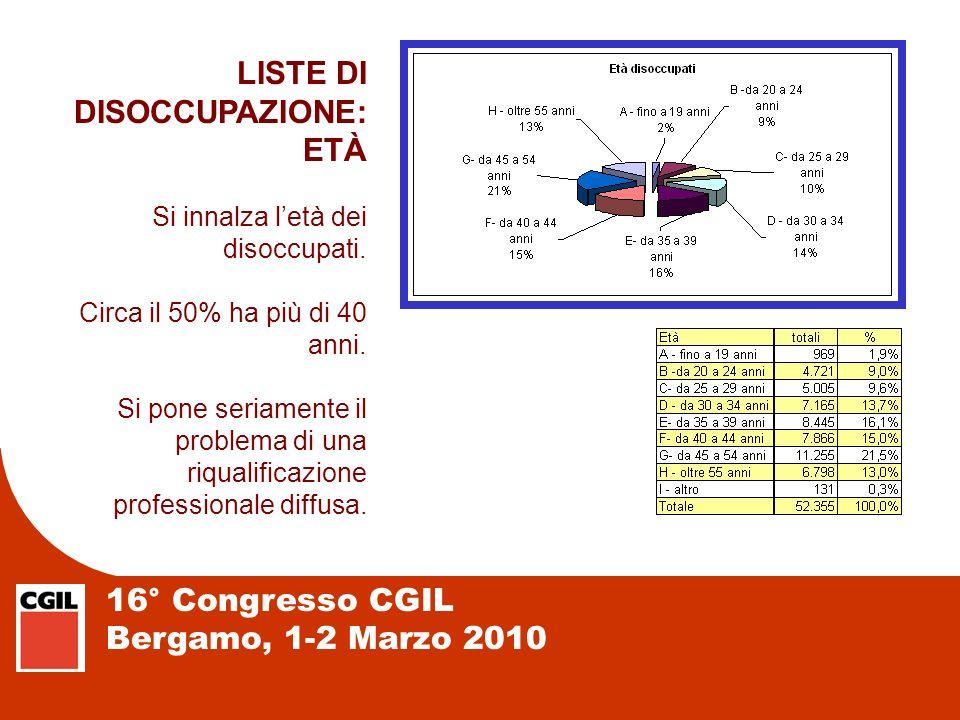 16° Congresso CGIL Bergamo, 1-2 Marzo 2010 LISTE DI DISOCCUPAZIONE: ETÀ Si innalza letà dei disoccupati. Circa il 50% ha più di 40 anni. Si pone seria