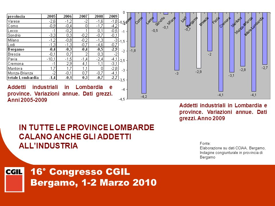 16° Congresso CGIL Bergamo, 1-2 Marzo 2010 Addetti industriali in Lombardia e province. Variazioni annue. Dati grezzi. Anni 2005-2009 Addetti industri
