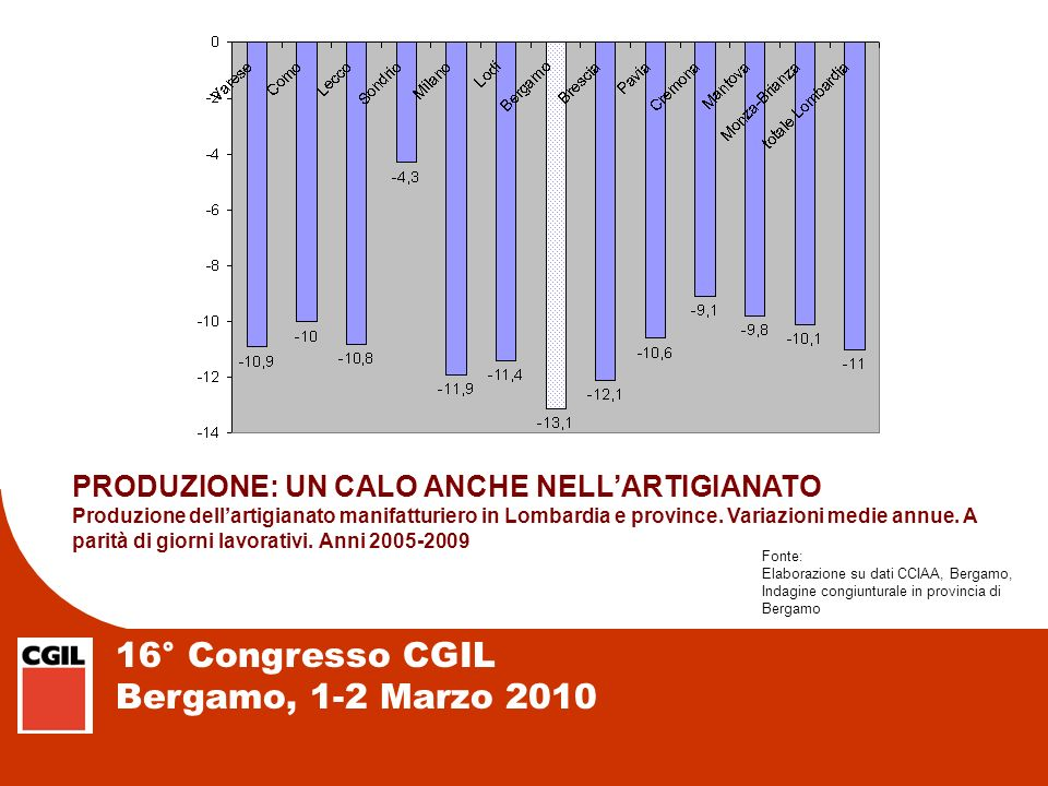 16° Congresso CGIL Bergamo, 1-2 Marzo 2010 2005-2009 DISTRIBUZIONE TERRITORIALE DEGLI AVVIAMENTI Rispetto alla distribuzione degli avviamenti tra i vari distretti nel 2005 non ci sono rilevanti variazioni: la perdita più significativa è per il territorio di Romano (-2,11%) Fonte: Elaborazione su dati Centri per lImpiego Provincia di Bergamo