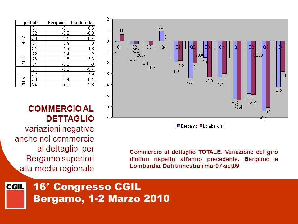 16° Congresso CGIL Bergamo, 1-2 Marzo 2010 I MOTIVI DELLE CESSAZIONI rispetto al 2008 calano le dimissioni (verso altri posti), crescono i licenziamenti e la fine rapporto a termine i pensionamenti sono solo il 2% delle cessazioni Fonte: Elaborazione su dati Centri per lImpiego Provincia di Bergamo