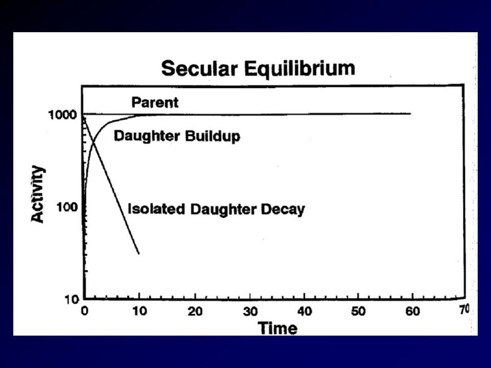 Medicina Nucleare Fisica Equilibrio Radioattivo T 1/2 del padre > di T 1/2 del figlio A f = F( f /( f- p ) A p0 (e pt - e ft ) Dopo alcune emivite lattività del figlio arriva a un punto in cui cè una relazione costante (equilibrio transitorio) con quella del padre.