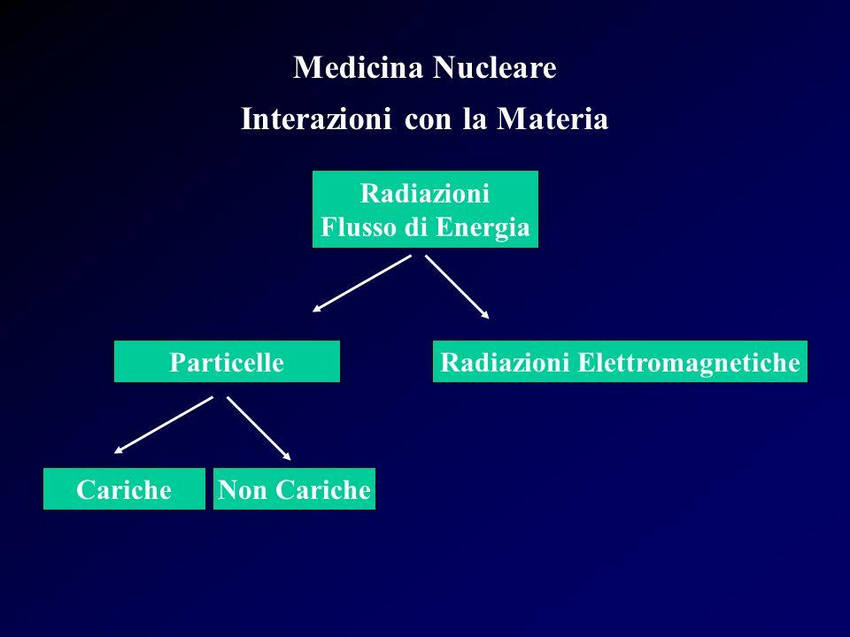 Medicina Nucleare Interazioni con la Materia Lenergia cinetica delle particelle può variare da pochi eV a BeV Similmente può variare lenergia delle radiazioni elettromagnetiche Linterazione avviene attraverso il trasferimento di energia