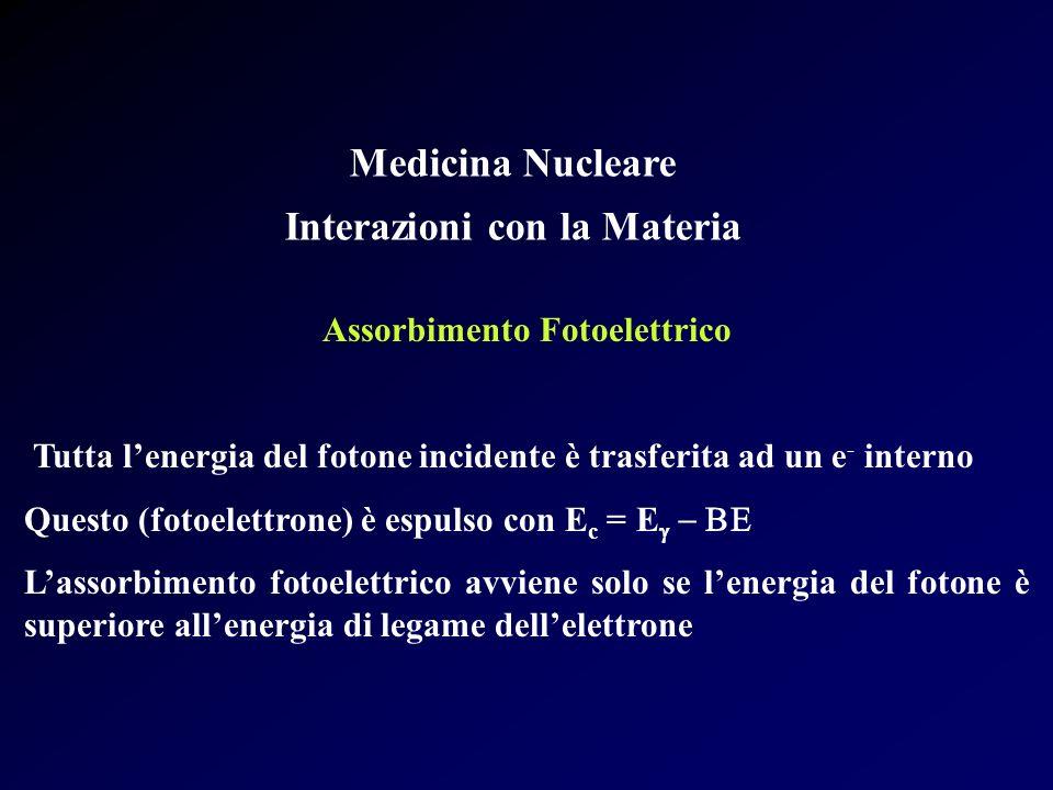 Medicina Nucleare Interazioni con la Materia Assorbimento Fotoelettrico Tutta lenergia del fotone incidente è trasferita ad un e - interno Questo (fot
