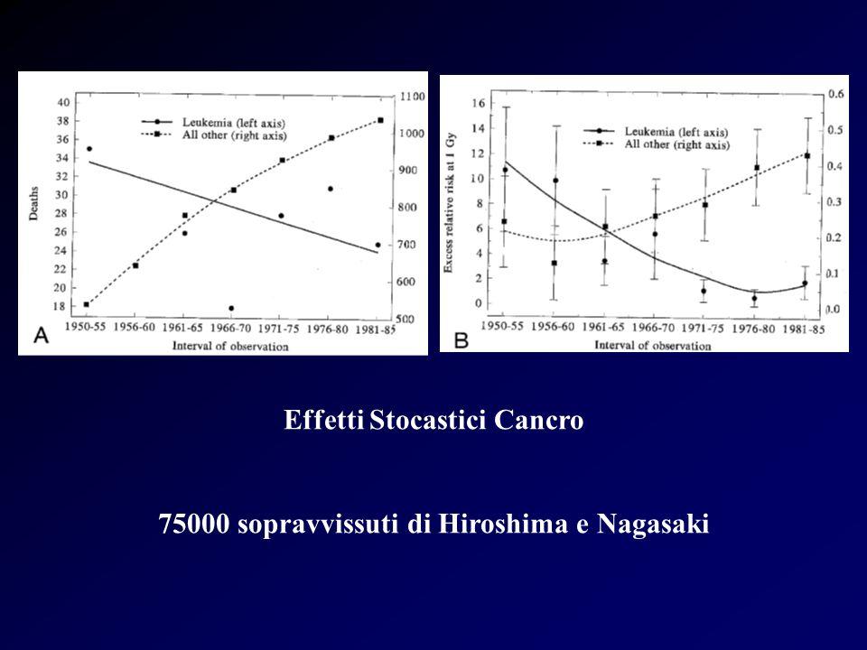 Effetti Stocastici Cancro 75000 sopravvissuti di Hiroshima e Nagasaki