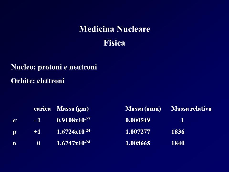 Medicina Nucleare Fisica Nucleo: protoni e neutroni Orbite: elettroni caricaMassa (gm)Massa (amu)Massa relativa e - - 10.9108x10 -27 0.000549 1 p+11.6