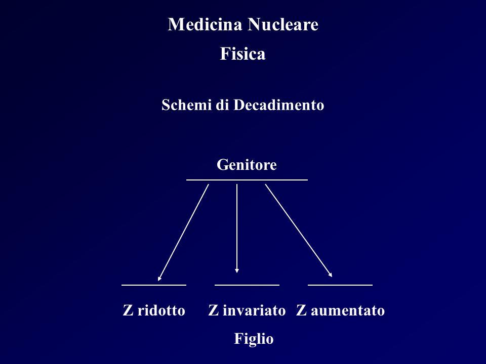 Medicina Nucleare Fisica Schemi di Decadimento Genitore Z ridottoZ invariatoZ aumentato Figlio