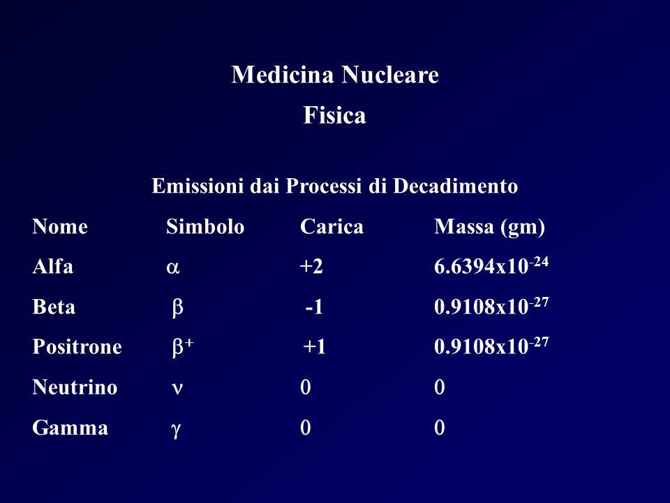 Medicina Nucleare Fisica Emissioni dai Processi di Decadimento NomeSimboloCaricaMassa (gm) Alfa +26.6394x10 -24 Beta -10.9108x10 -27 Positrone +10.910