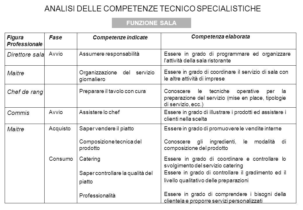 ANALISI DELLE COMPETENZE TECNICO SPECIALISTICHE FUNZIONE SALA Figura Professionale FaseCompetenze indicate Competenza elaborata Direttore sala AvvioAs