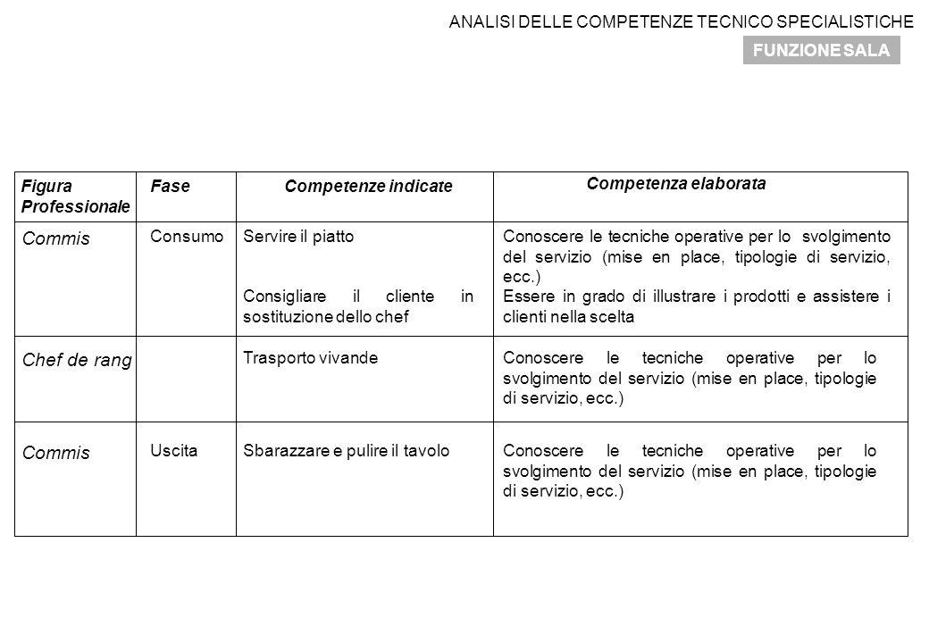 ANALISI DELLE COMPETENZE TECNICO SPECIALISTICHE FUNZIONE SALA Figura Professionale FaseCompetenze indicate Competenza elaborata Commis ConsumoServire