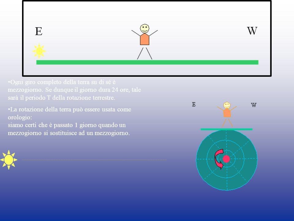 Ogni giro completo della terra su di sé è mezzogiorno. Se dunque il giorno dura 24 ore, tale sarà il periodo T della rotazione terrestre. La rotazione