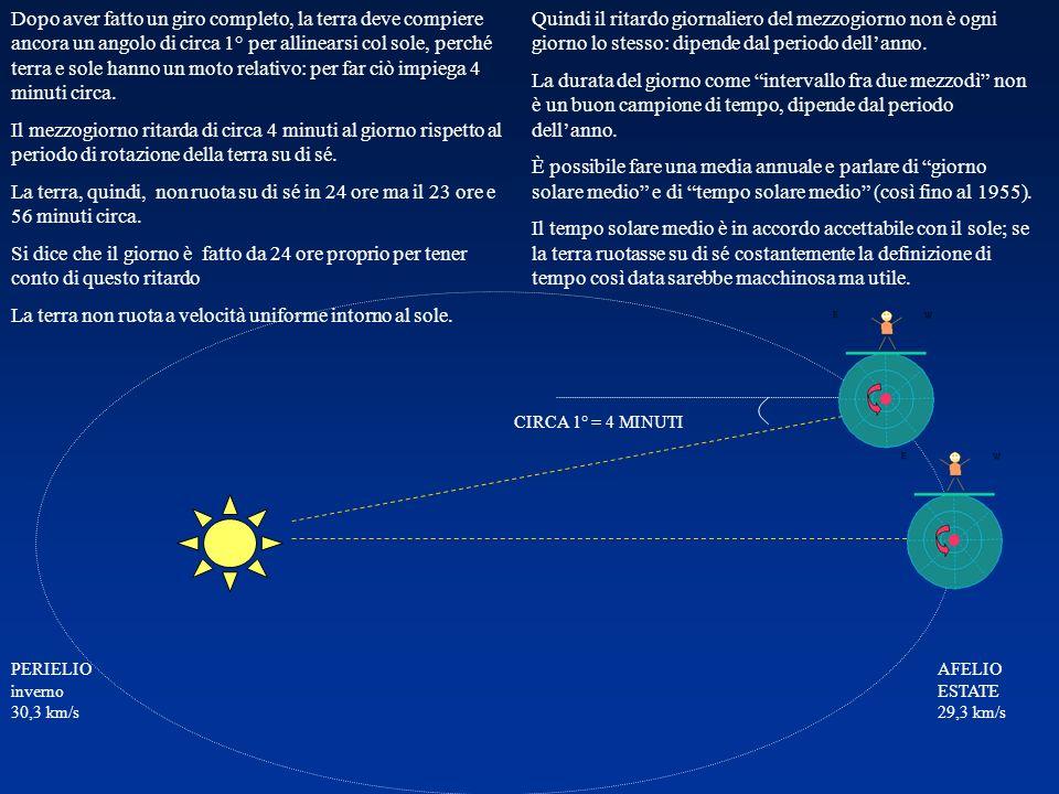 EST OVEST NORD SUD ORE 12 La meridiana segna lora del sole vero, non quella del sole medio Lo scarto tra i due arriva a ±15 minuti