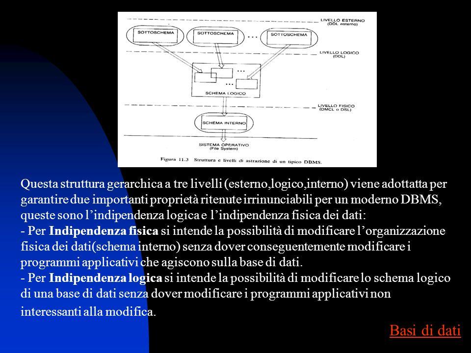 1) Definire il cosiddetto schema logico della base di dati. Per ciò il DBMS mette a disposizione un apposito linguaggio di definizione dei dati o DDL(